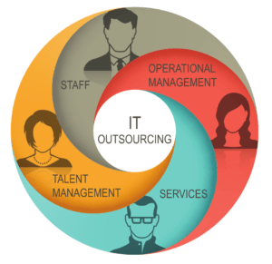 Components of IT Outsourcing